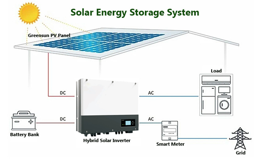 Solar with battery