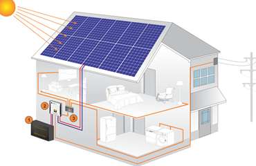 On grid and off grid  solar energy storage system